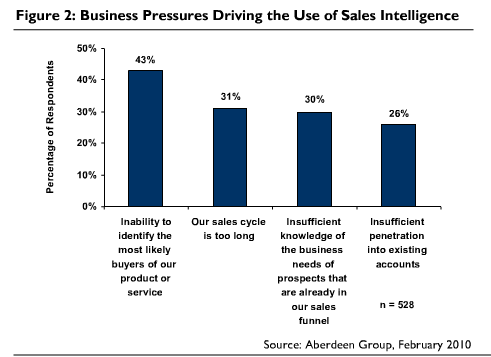 The key factors driving sales effectiveness