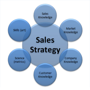 Sales Strategy Image