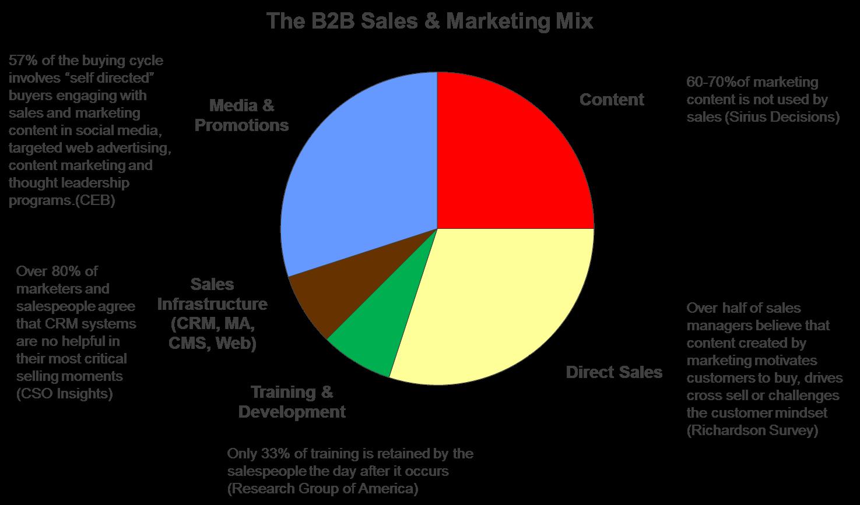 Sales Content Challenges #1