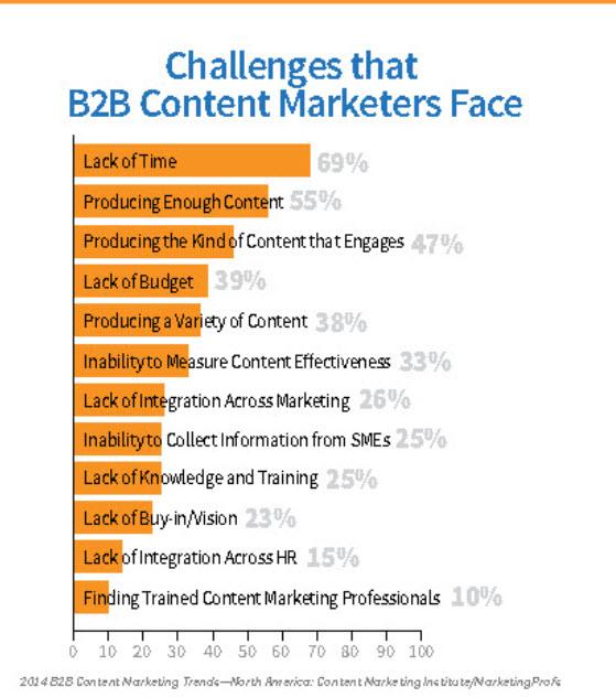 Sales Content Challenges #3