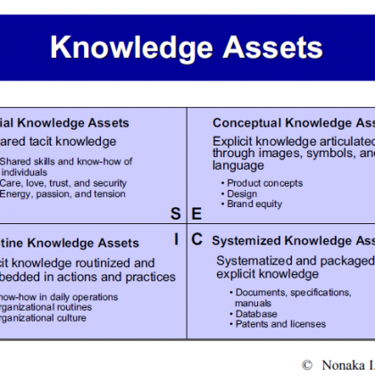 Corporate Knowledge is a Corporate Asset