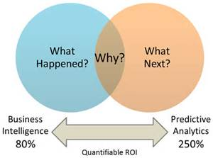 Are you using Predictive Analytics?